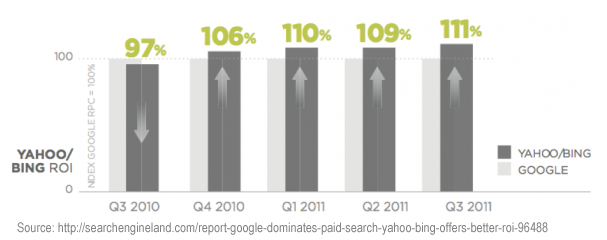 Bing PPC ROI Is Steadily Increasing
