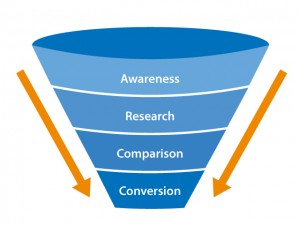 Sales Funnel Analysis, Strategic Online Marketing, Automated Lead Generation